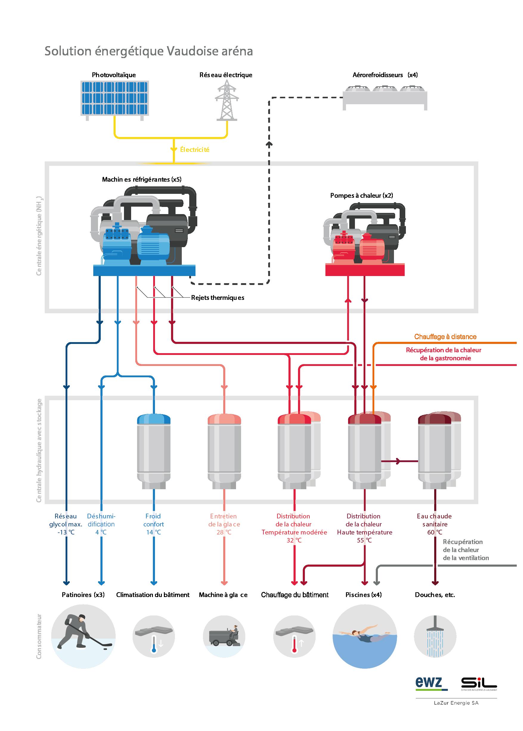 Schéma d'une solution énergétique de la Vaudoise aréna: la pompe à chaleur